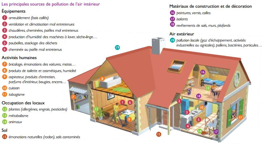 Filtra for Mesure qualite air interieur